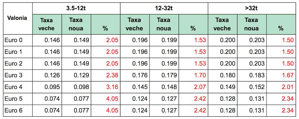 Modificarea taxelor de drum in Belgia